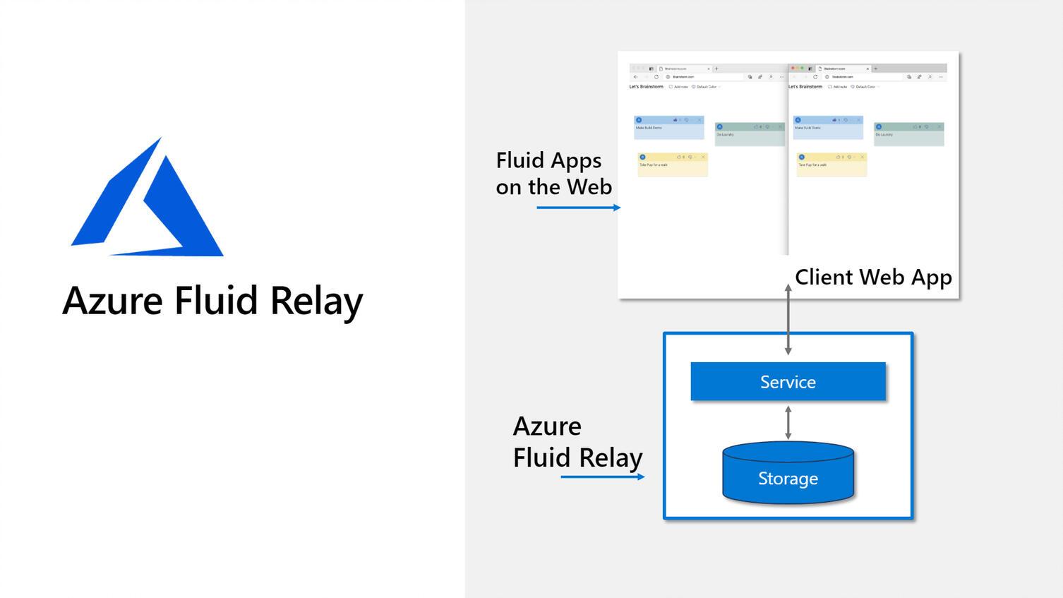 tr-fluid-azure-fluid-relay.jpg