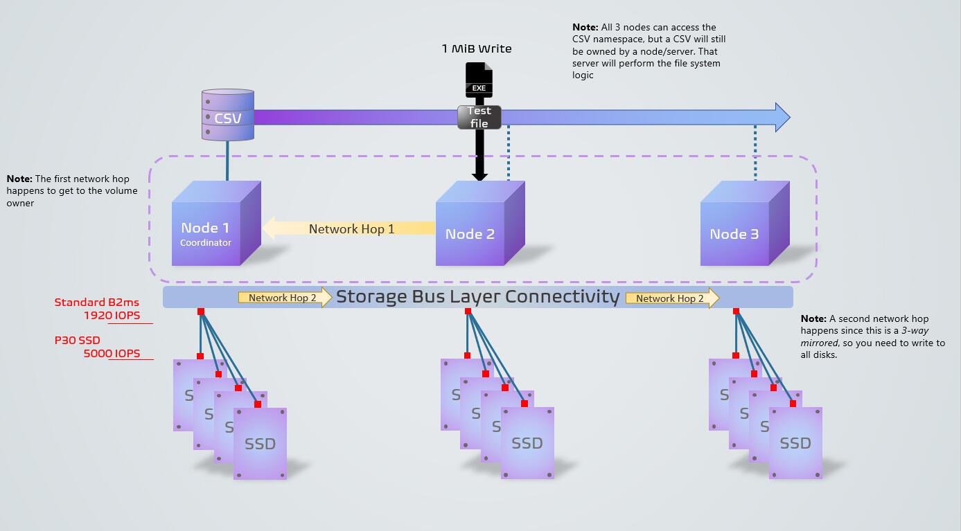 tr-sample-diskspd-test-environment.jpg